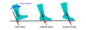 Foot Strike Types