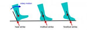 Foot Strike Types