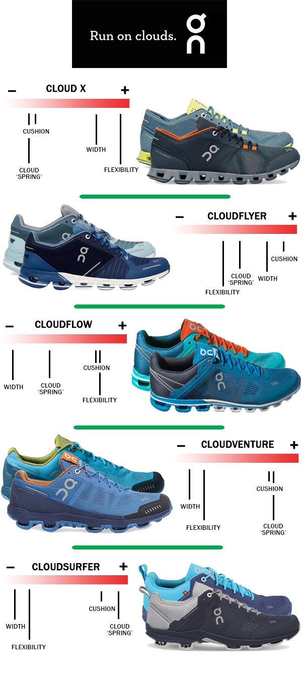Shoe dog: running shoes guide, shoes finder, picking running shoes.